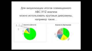 видео ABC-XYZ анализ