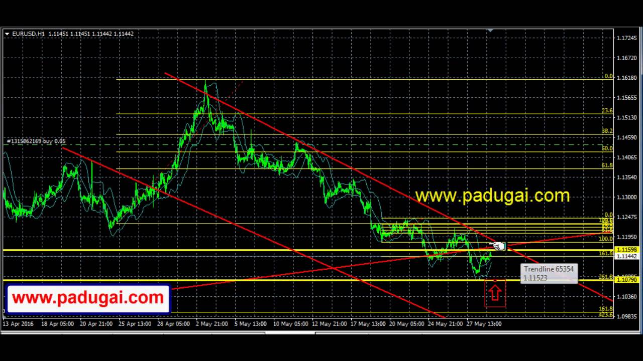 Forex market movement
