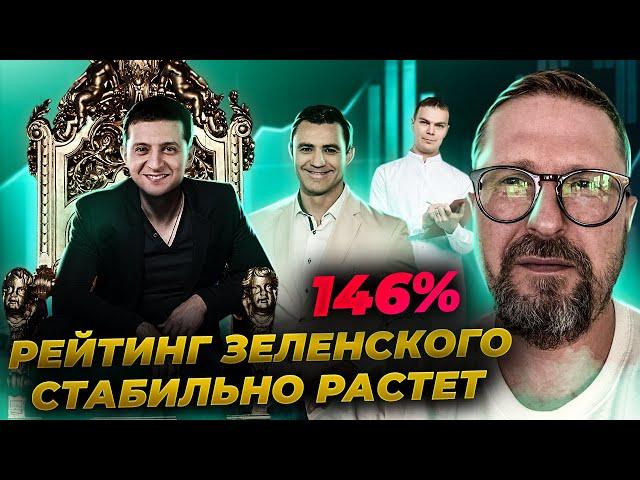 Рейтинг Зеленского пробил 146%