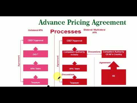 What Is Advanced Pricing Agreement Explained Youtube