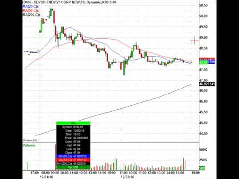 Monday Morning Trading Action: Oil, Gold, Stock Upgrades & More