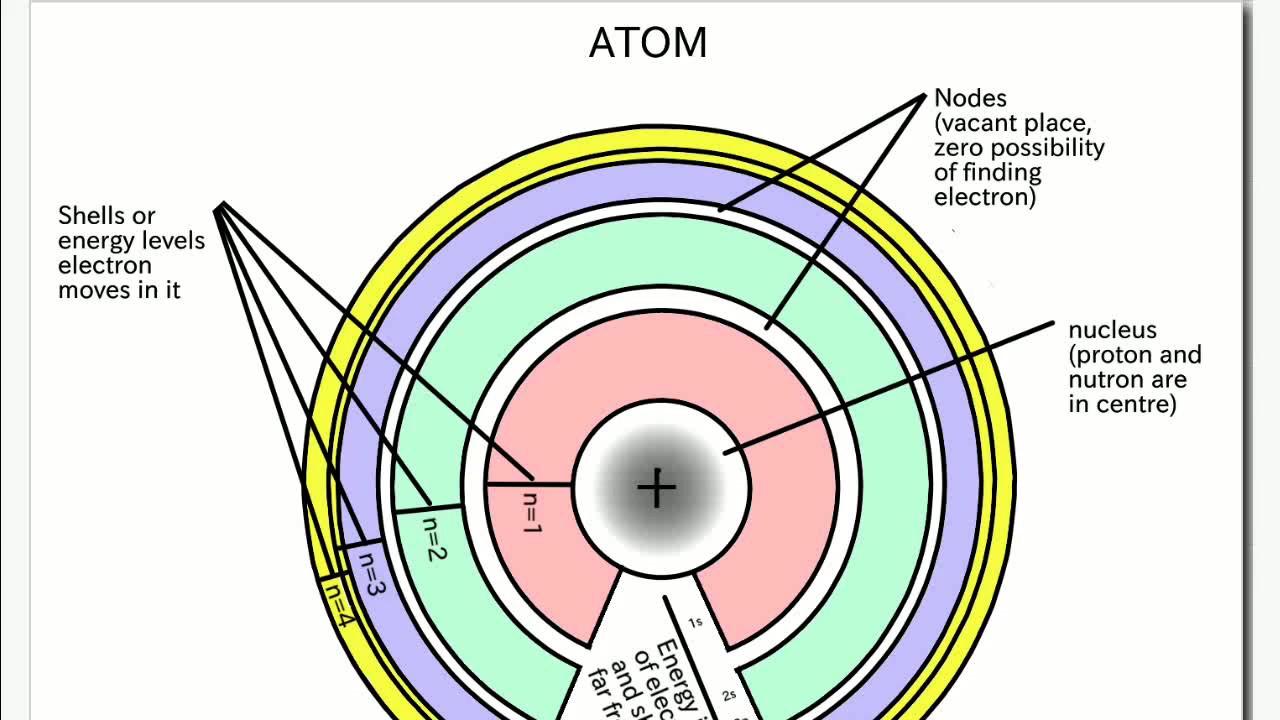 Atom       diagram     YouTube