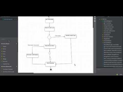 activity diagram | staruml - youtube  youtube