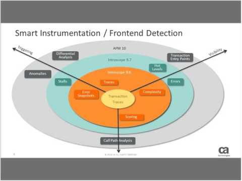 January 2016 - APM Community Webcast - Smart Instrumentation and Entry Point Detection