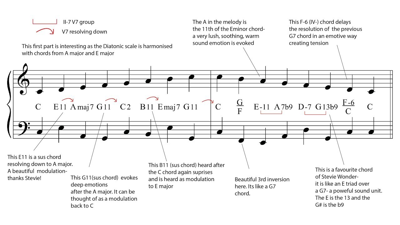how to read a music scale