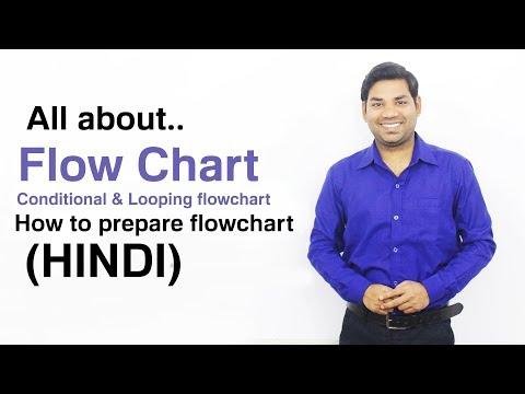किसी भी प्रोग्राम का Flowchart कैसे बनाते हैं?