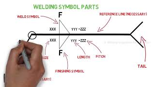 Complete Welding Symbol Explained: Węld Joints and Welding symbols: Part 3