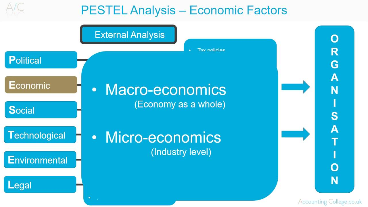 "pest analysis on harvard university I intend to describe the pestle analysis in details first and then  ""pest control"", university press  free apa referencing tool free harvard referencing."