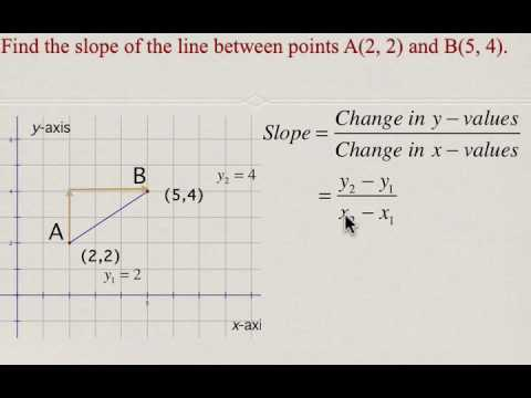 Slope formula part 1 : Using coordinates to calculate slope of a line