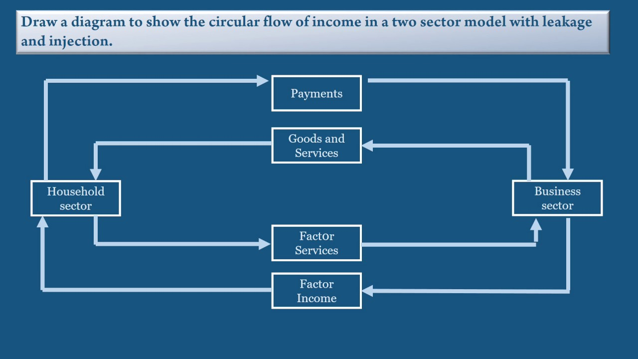 two sector model of circular flow of income