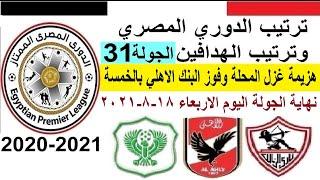 ترتيب الدوري المصري وترتيب الهدافين اليوم الاربعاء 18-8-2021 الجولة 31 - هزيمة غزل المحلة وفوز البنك