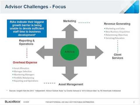 The Changing Advisory Landscape: Effective Use of ETF Model Portfolios
