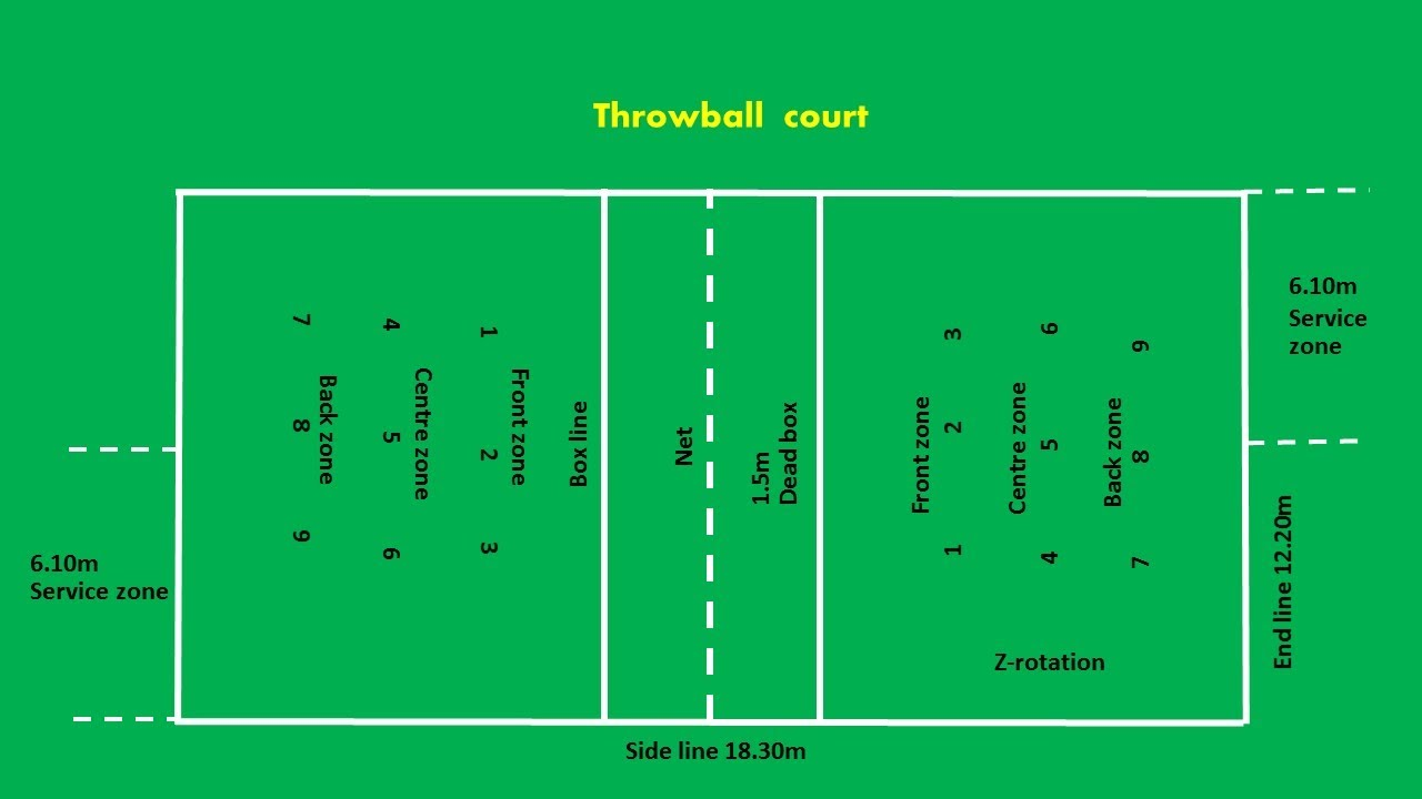 Diagram Of Football Ground With Measurements Sony Xplod Car Audio Wiring Throwball Court Easy Marking Plan - Youtube