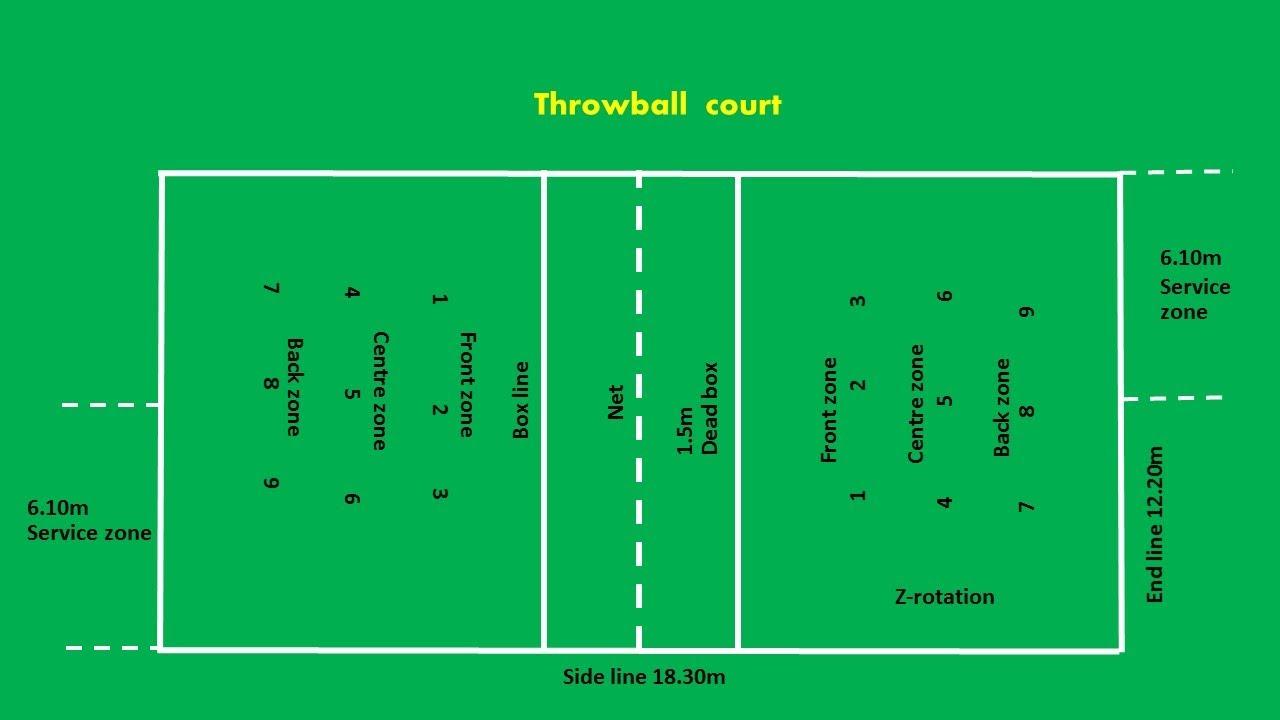Throwball Court Easy Marking Plan Youtube
