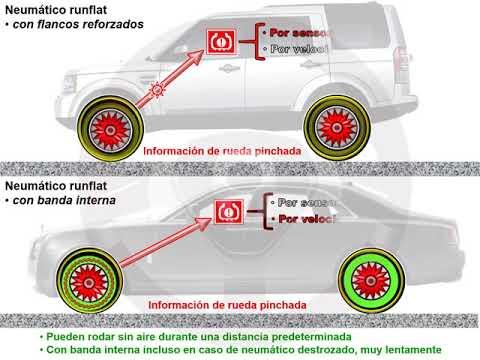 Neumáticos runflat (3/3)