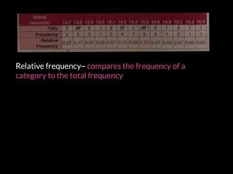 9-4 Record and Interpret Data