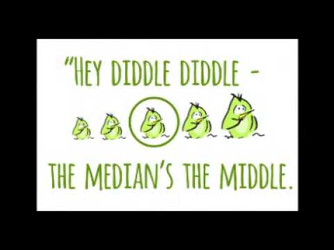 Hey Diddle Diddle - a neat way to remember Median, Mean, Mode and Range