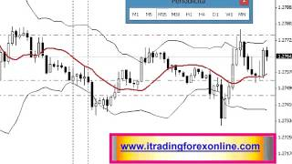 Trading Forex Strategy USD 2015