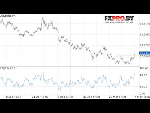 Курс доллар США (USD) к рублю (RUB) онлайн сейчас на бирже