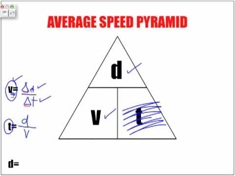 Speed Acceleration Equations - YouTube