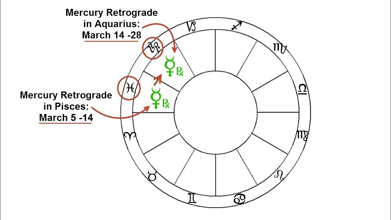 Mercury Retrograde in March 2019: Analysis for Each Sign