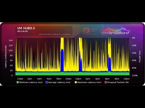 SB6190 Puma6 TCP/UDP Network Latency Issue Discussion - ARRIS