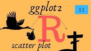 ggplot Scatter-Plot, geom_point (erste Handlung) - R Lektion 11 CradleToGraveR