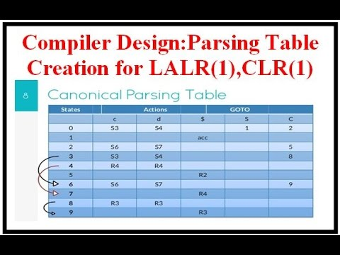 Compiler Design:Parsing Table Creation for LALR(1),CLR(1)