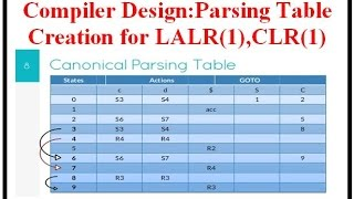 compiler design parsing table creation for lalr 1 clr 1