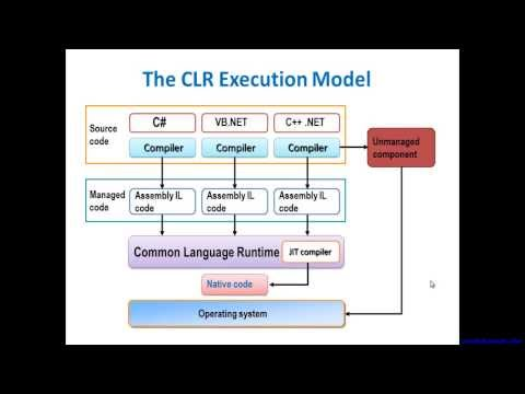 .NET CLR Execution Model