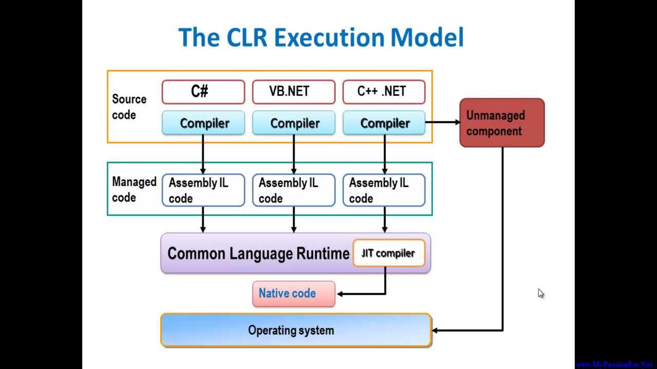 How Net Framework Works Diagram House Electrical Wiring Diagrams Clr Execution Model Youtube
