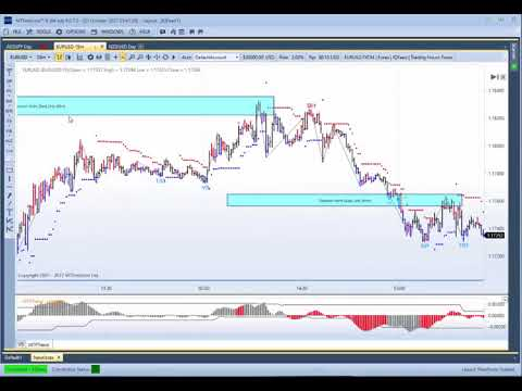 MTPredictor Multi-Time Frame Analysis on the Euro