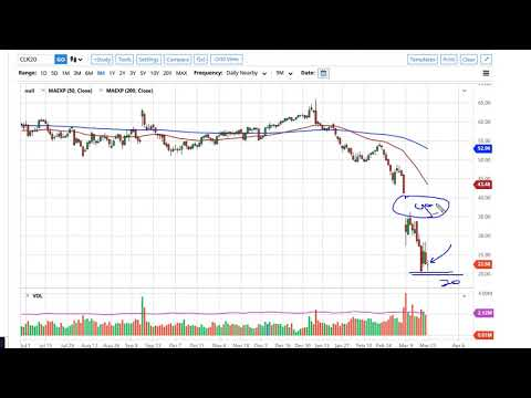 Oil Technical Analysis for March 24, 2020 by FXEmpire