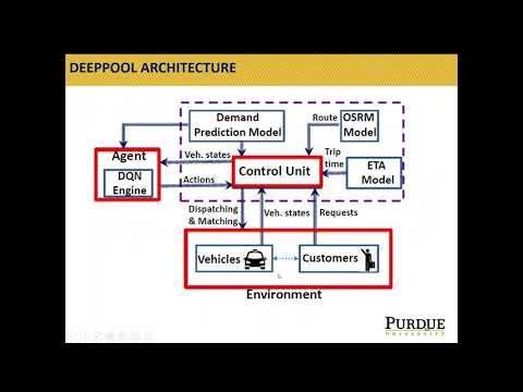 "ICAPS 2020: Alabbasi et al. on ""DeepPool: Distributed Model-Free ..."