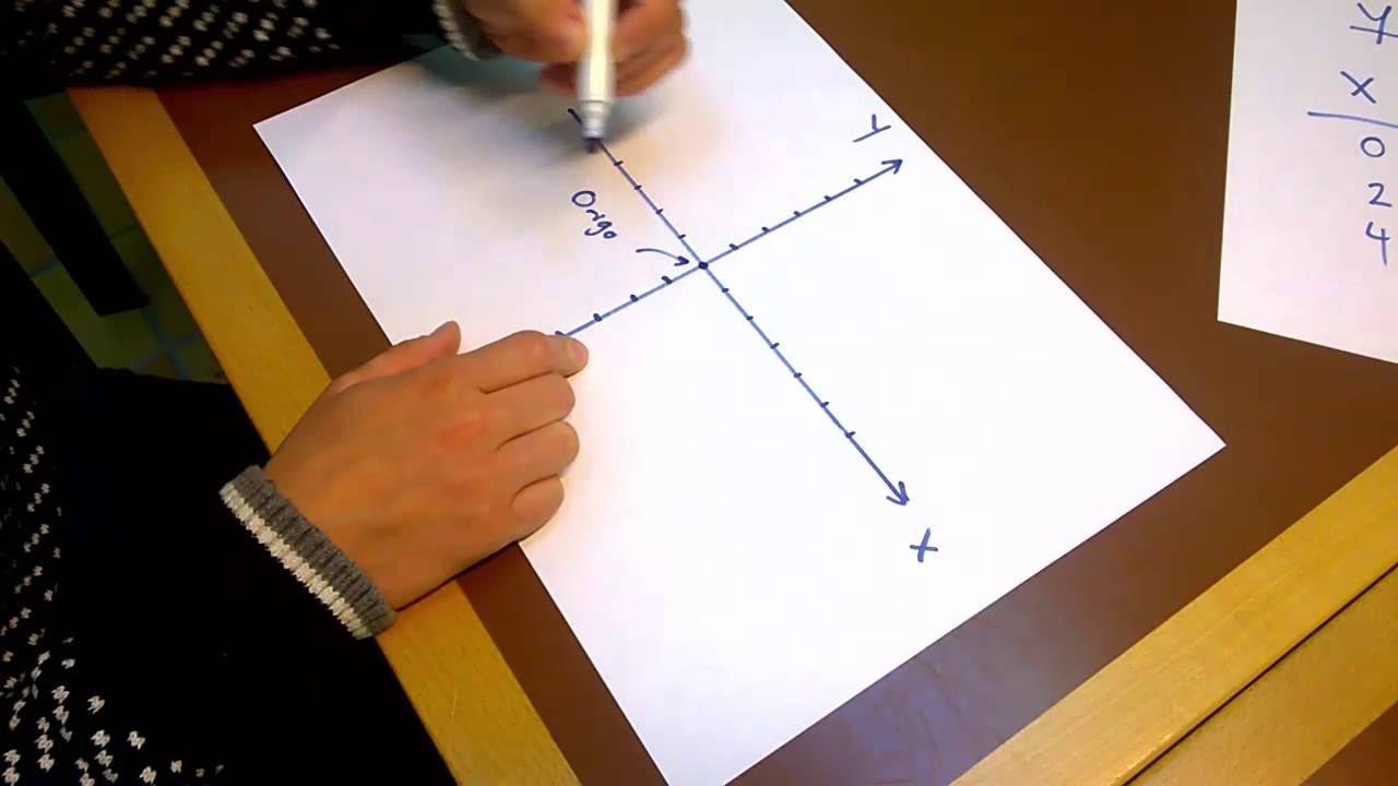 Matematik 2a - Funktioner intro