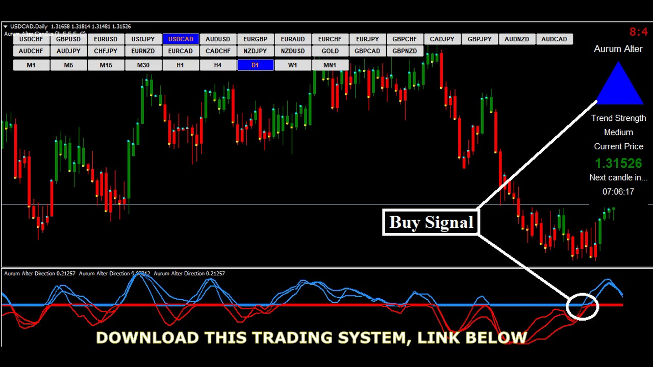 Forex Strategy 5 Minute Chart Trading System Binary Options