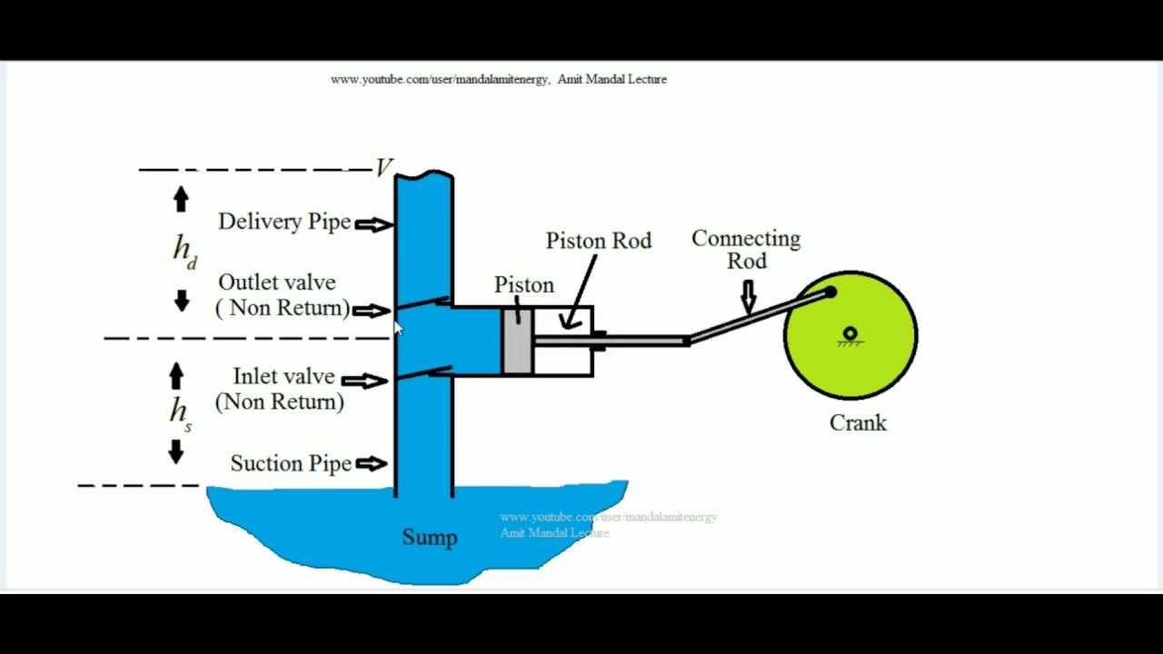 reciprocating pump working principle - youtube reciprocating pump schematic