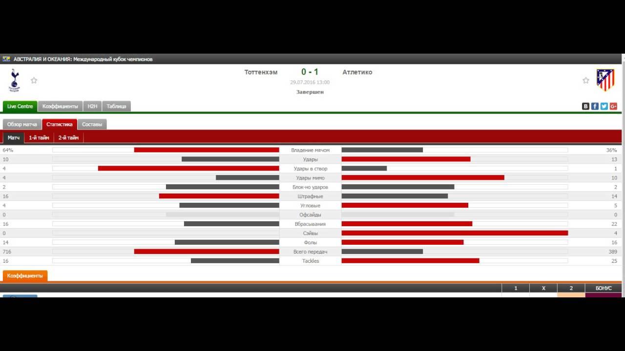 Тоттенхэм – Атлетико прогноз на матч Международного Кубка чемпионов