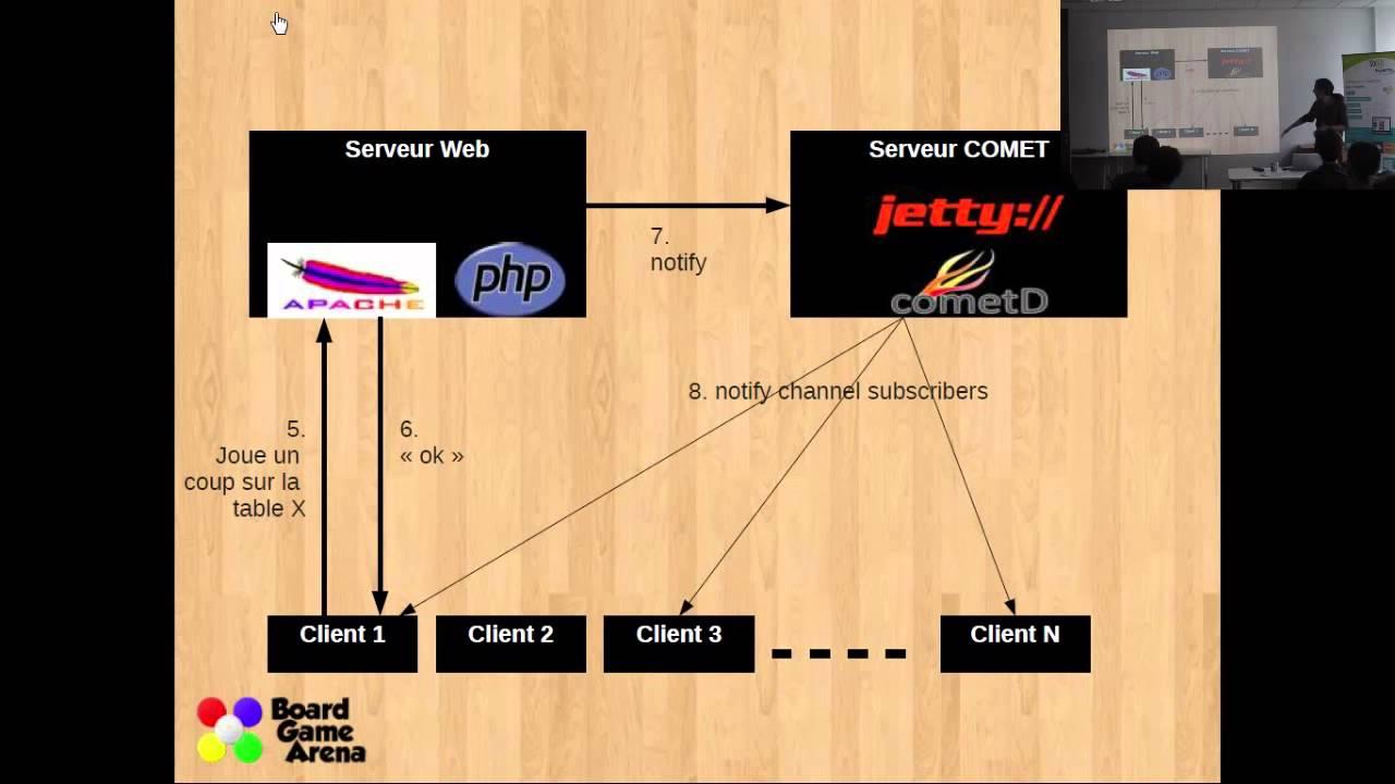 Un serveur de jeu en temps réel avec Comet par Gregory Isabelli