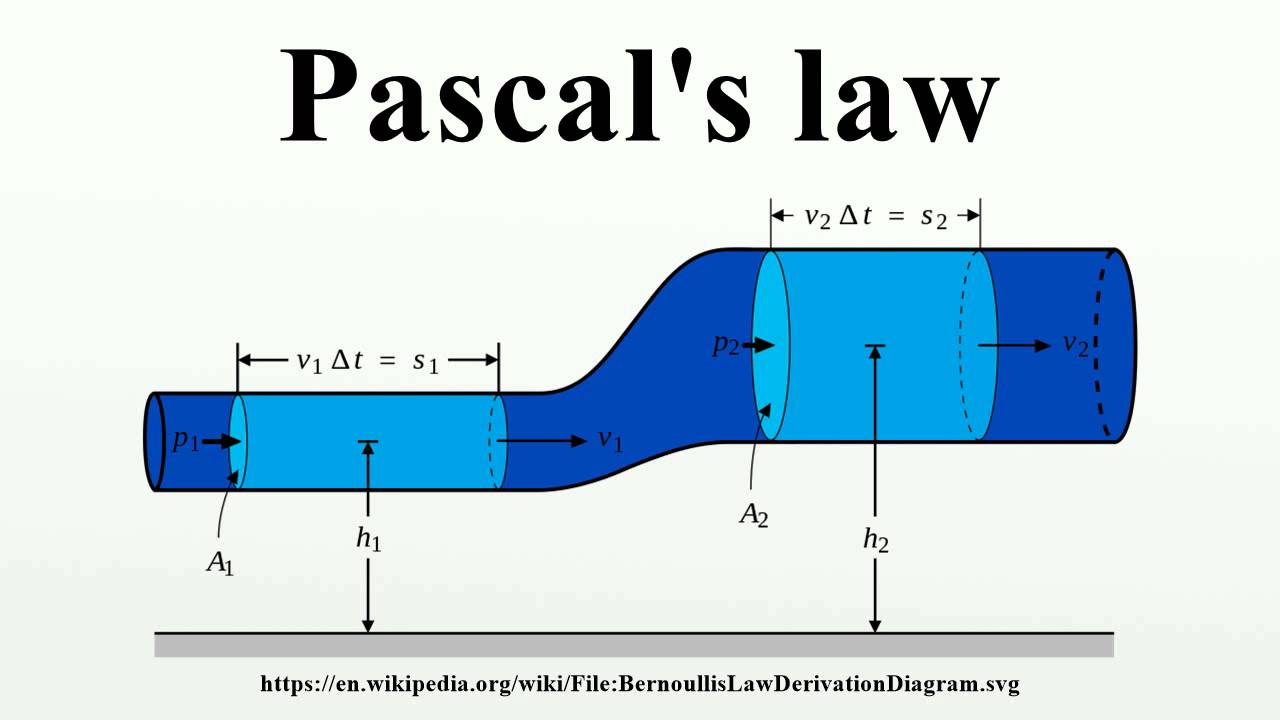 Direct Conversion Of Heat Energy To 30 in addition Archimedes Principle For Kids also Archimedes Principle For Kids additionally CGFzY2FsJ3MgbGF3 further Horizontal Axis Wind Turbines Hawt. on applications of pascals principle