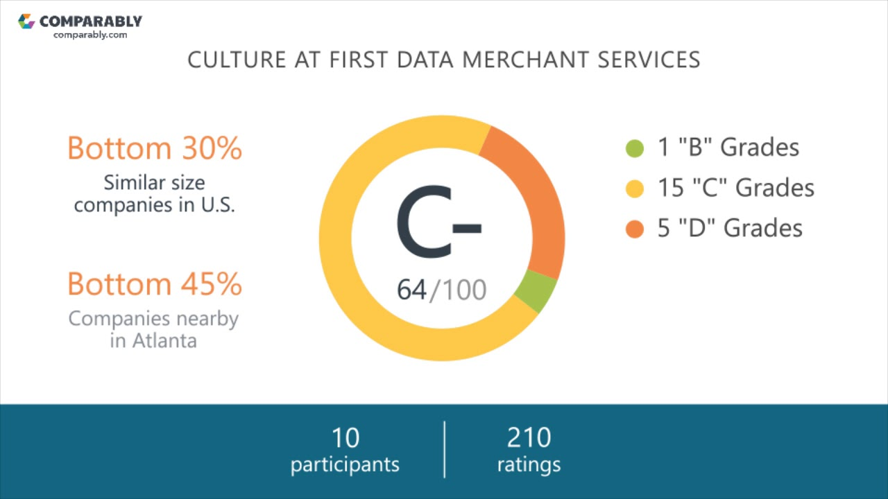 Working at First Data Merchant Services - May 2018