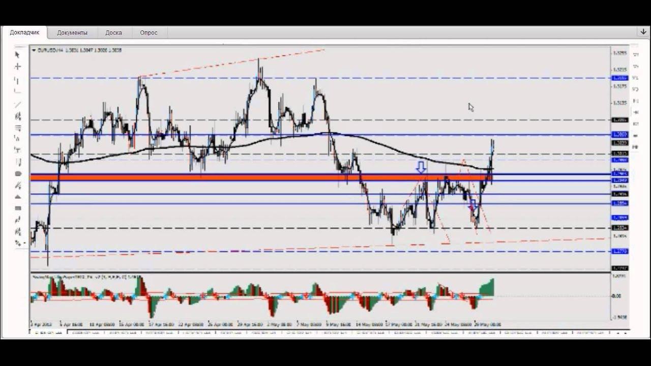 Прогнозы рынка forex форекс волатильность опцион