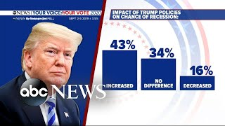 Trump's approval rating drops 6 points in new poll l ABCNews