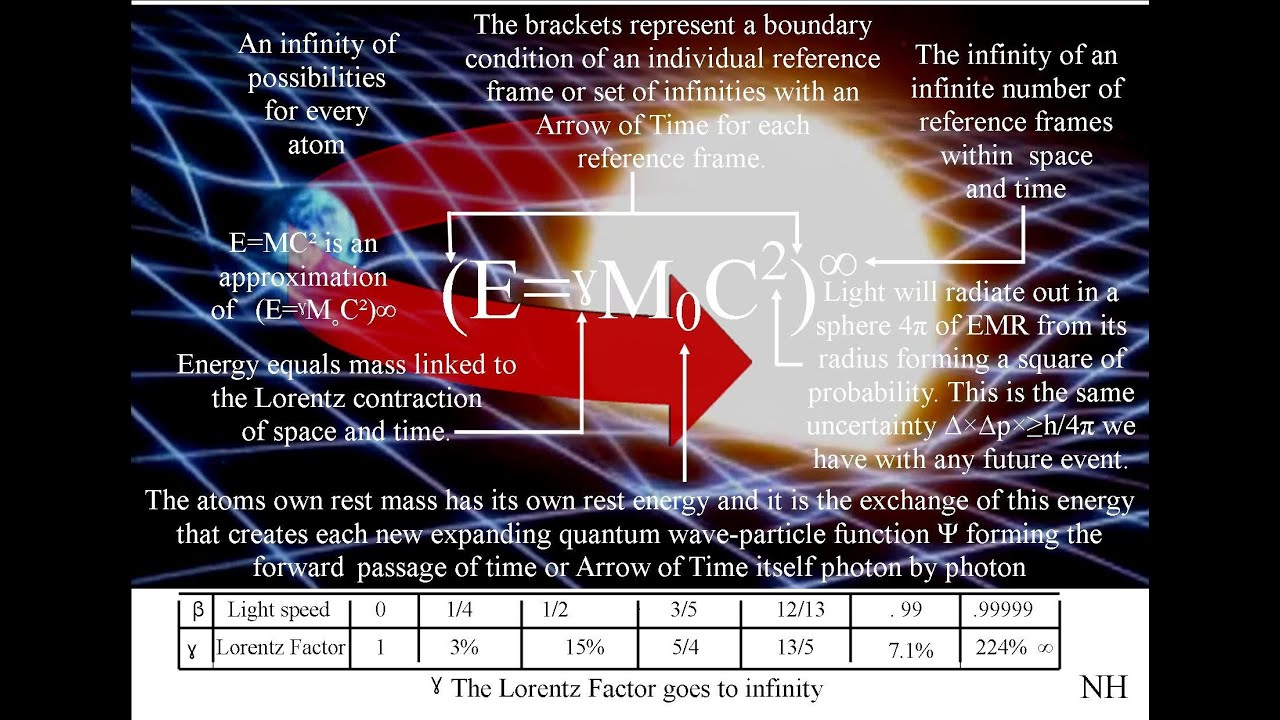 Video response Arrow of Time Sixty Symbols - YouTube