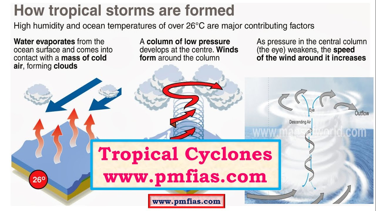 C18-Tropical Cyclones,Favourable Conditions,Origin and Development ...