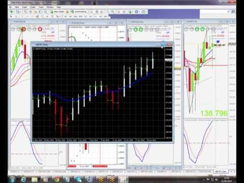 Forex Tricks To winning trades