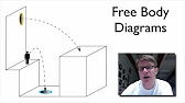 Free body diagrams youtube 1150 ccuart Gallery