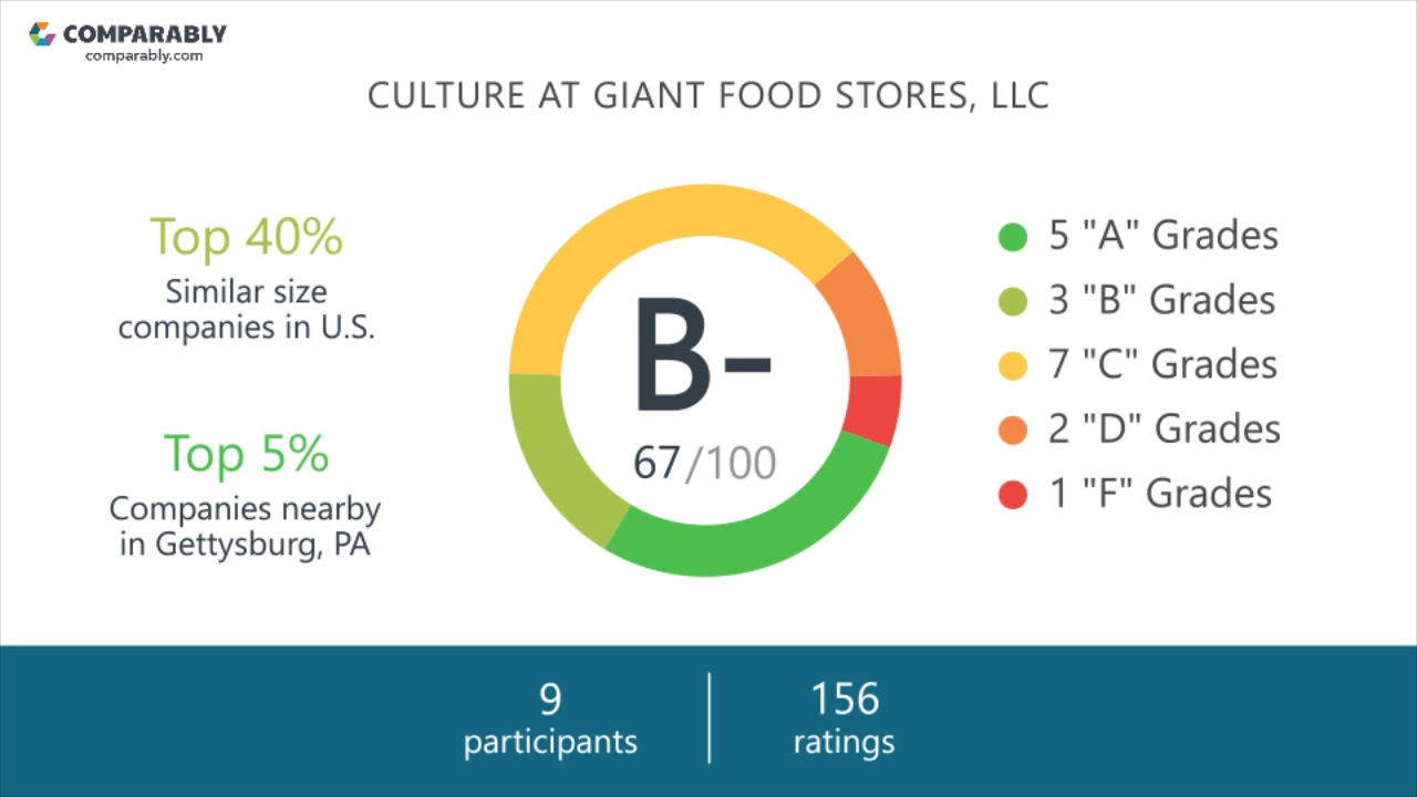 GIANT Food Stores, LLC Employee Reviews - Q3 2018