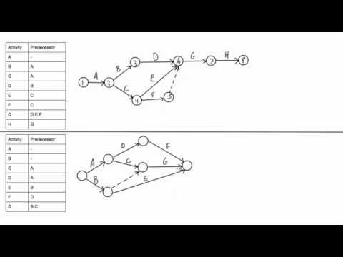 How to draw a CPM network diagram - YouTube