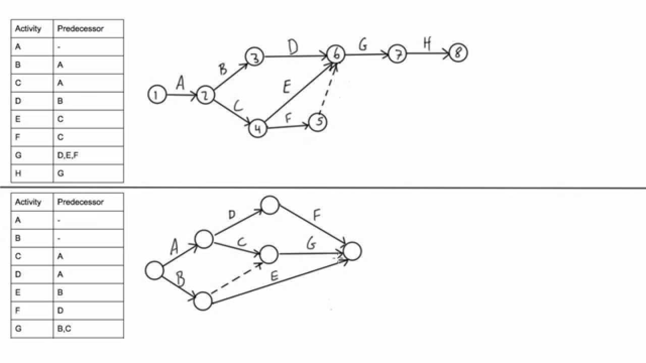 aoa diagram comples